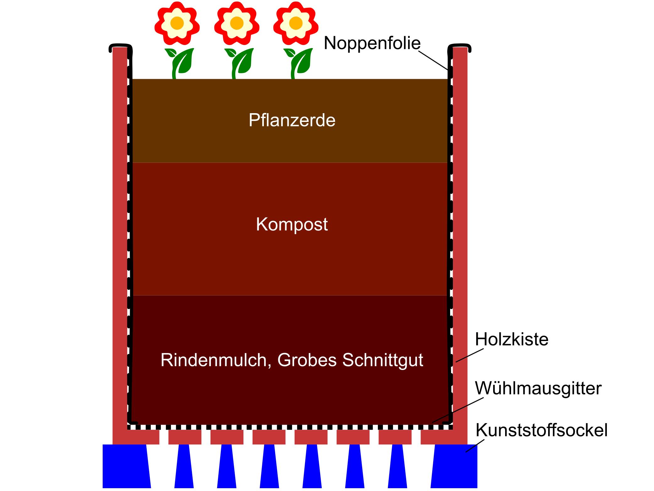 Beispiel des Aufbaus eine Pflanzkiste